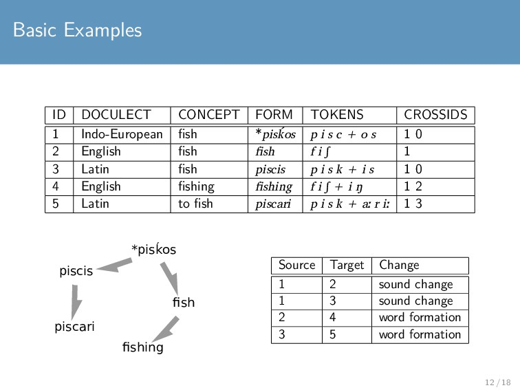 Basic Examples ID DOCULECT CONCEPT FORM TOKENS ...