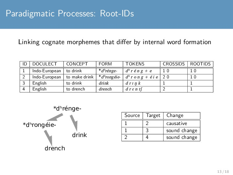 Paradigmatic Processes: Root-IDs Linking cognat...