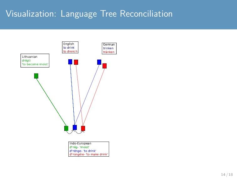 Visualization: Language Tree Reconciliation Eng...