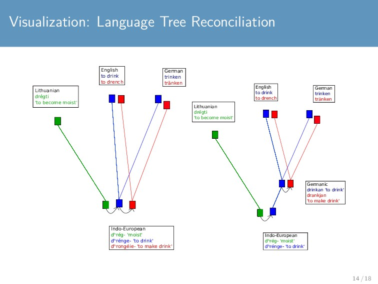 Visualization: Language Tree Reconciliation Eng...