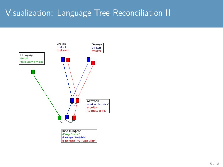 Visualization: Language Tree Reconciliation II ...