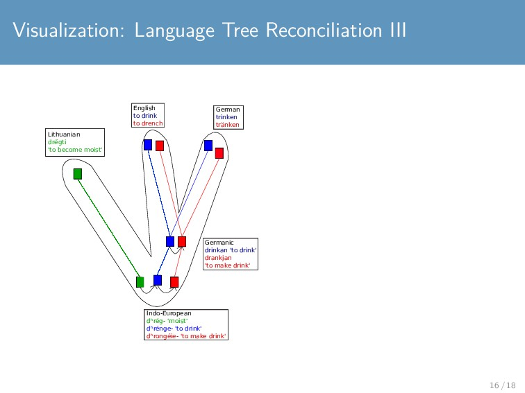 Visualization: Language Tree Reconciliation III...