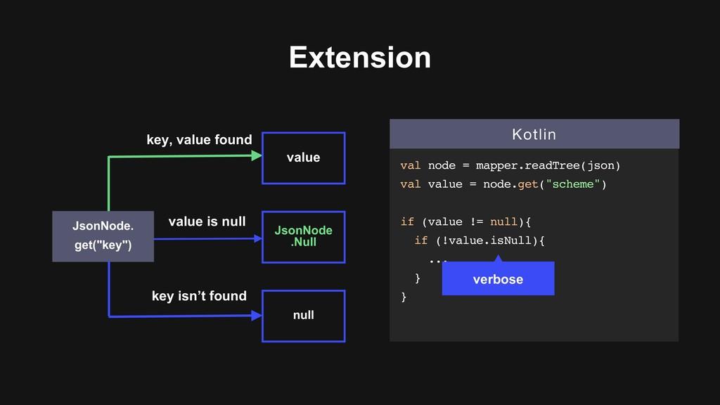 """Extension null value JsonNode. get(""""key"""") key i..."""