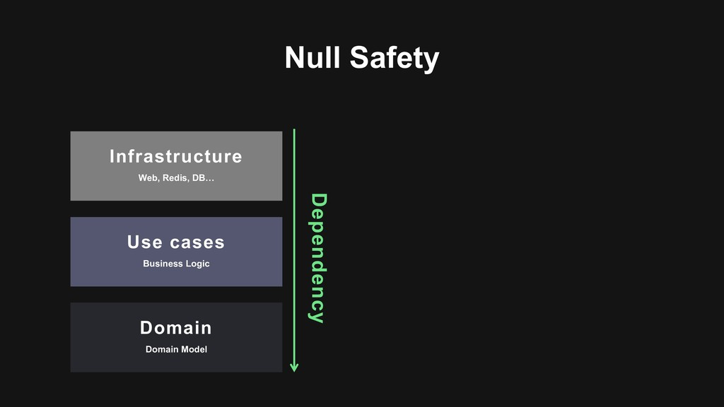 Null Safety Infrastructure Web, Redis, DB… Doma...