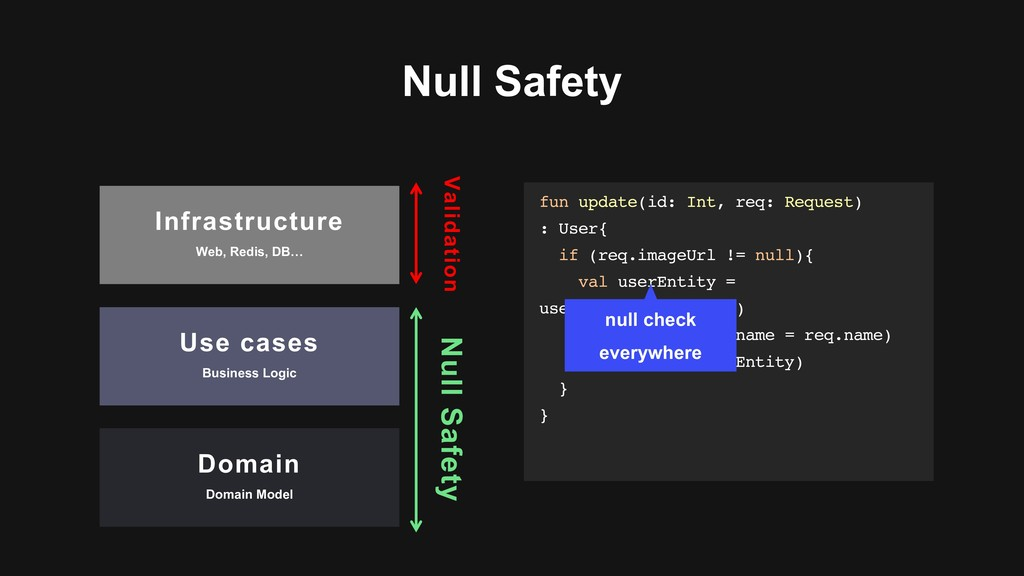 Null Safety Null Safety Infrastructure Web, Red...
