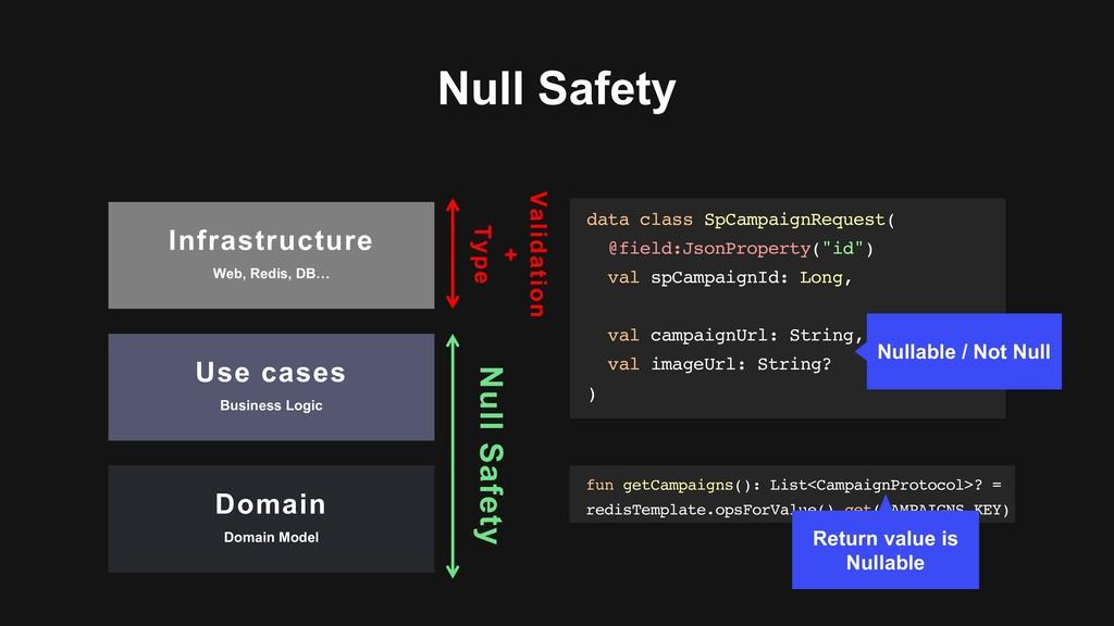 Null Safety data class SpCampaignRequest( @fiel...