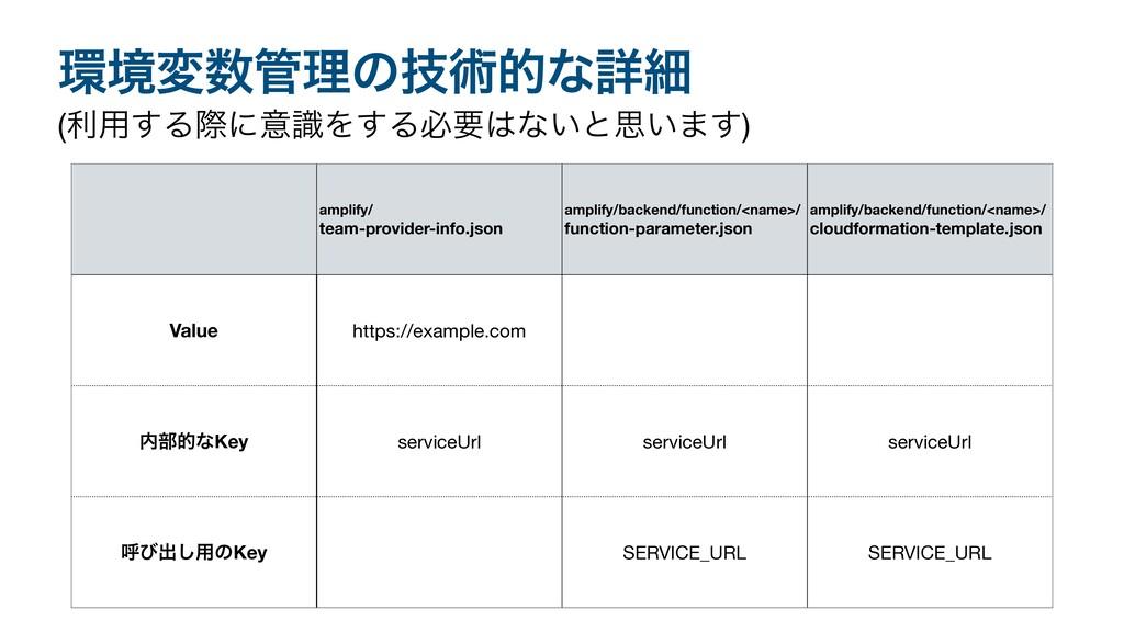 ڥมཧͷٕज़తͳৄࡉ amplify/ team-provider-info.json ...