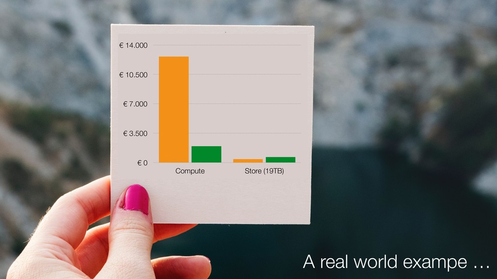 A real world exampe … € 0 € 3.500 € 7.000 € 10....