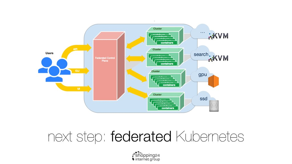 next step: federated Kubernetes … search gpu ssd