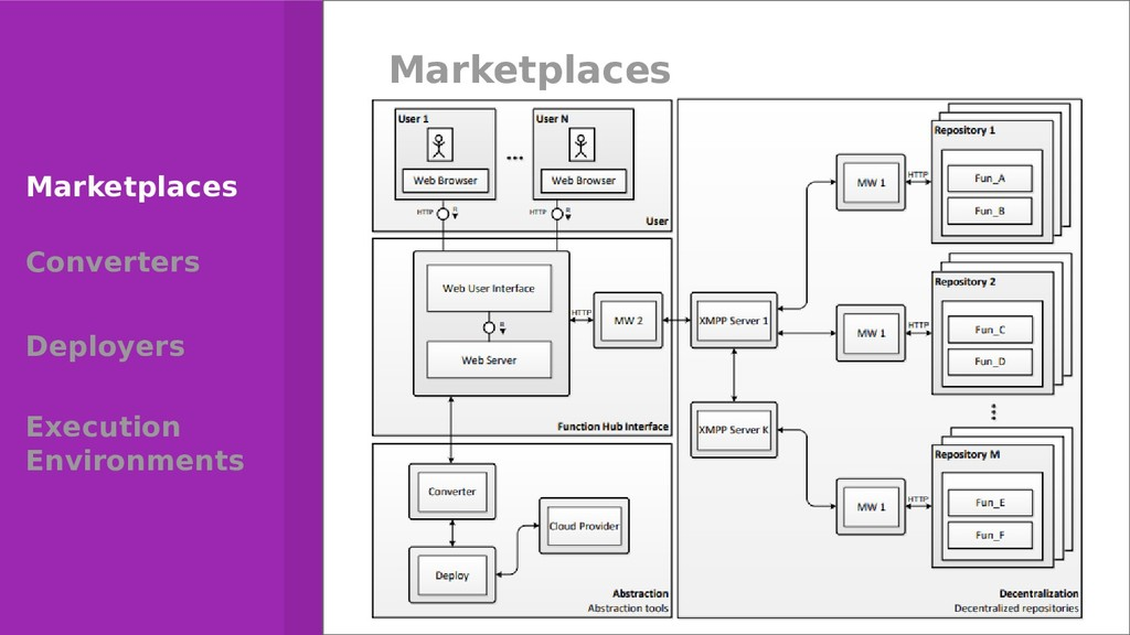 21 Marketplaces Converters Deployers Execution ...