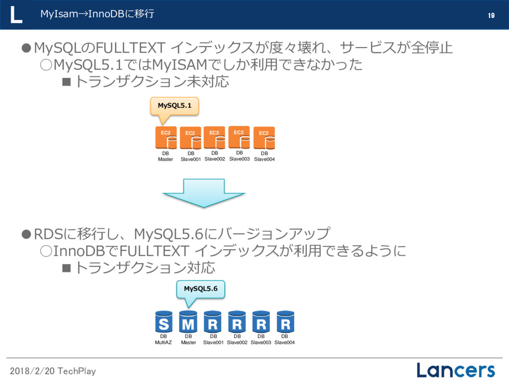 2018/2/20 TechPlay MyIsam→InnoDBに移行 19 ●MySQLのF...
