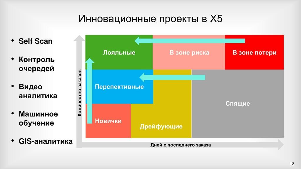 Инновационные проекты в Х5 12 Новички Дрейфующи...