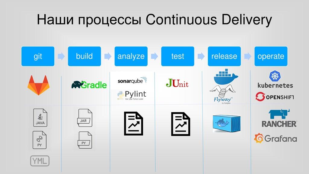 Наши процессы Continuous Delivery git build ana...