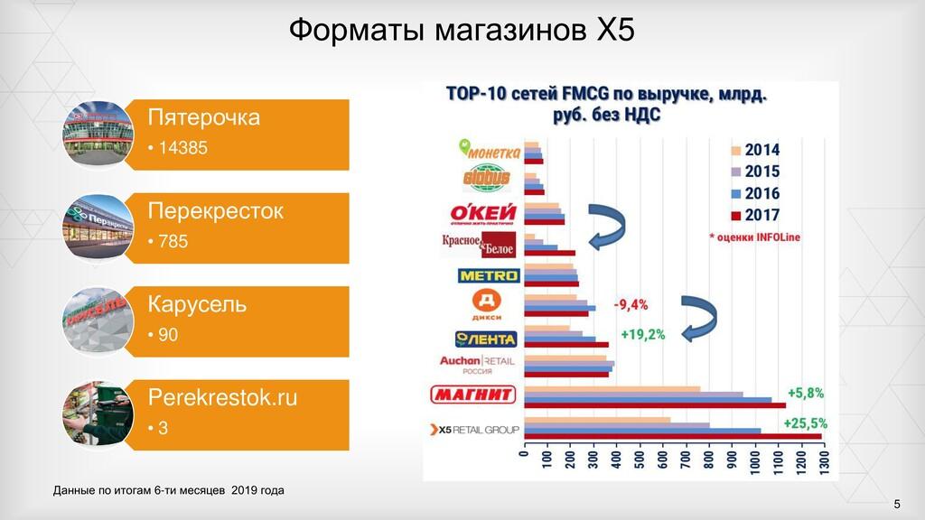 Форматы магазинов X5 Данные по итогам 6-ти меся...