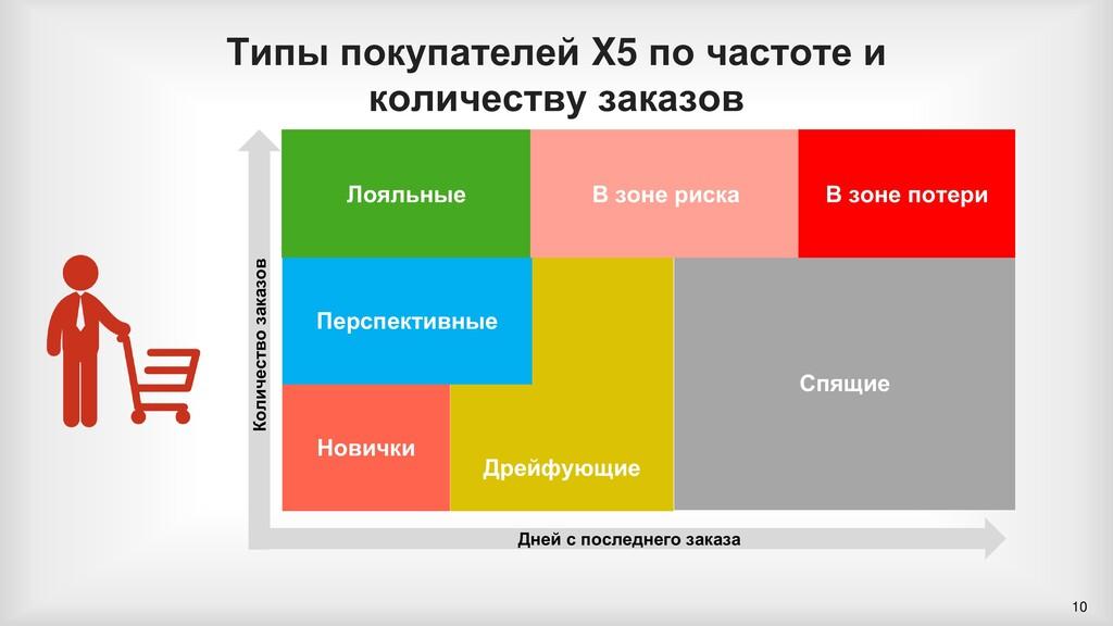 Типы покупателей X5 по частоте и количеству зак...
