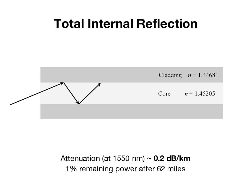 Total Internal Reflection Cladding n = 1.44681 ...