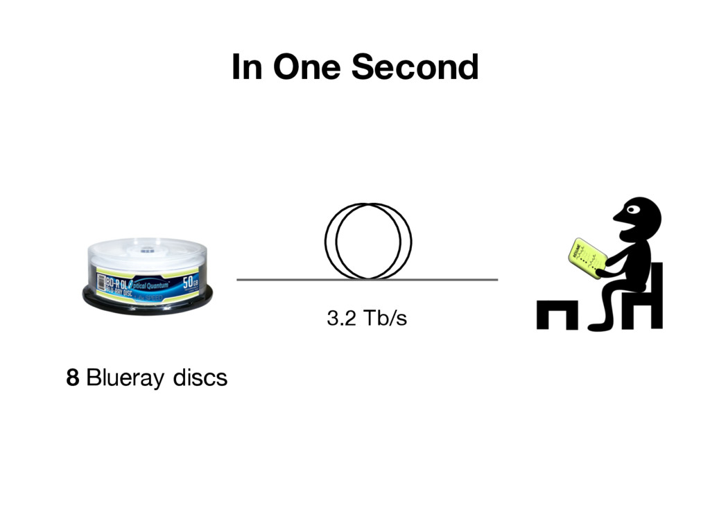 3.2 Tb/s In One Second 8 Blueray discs