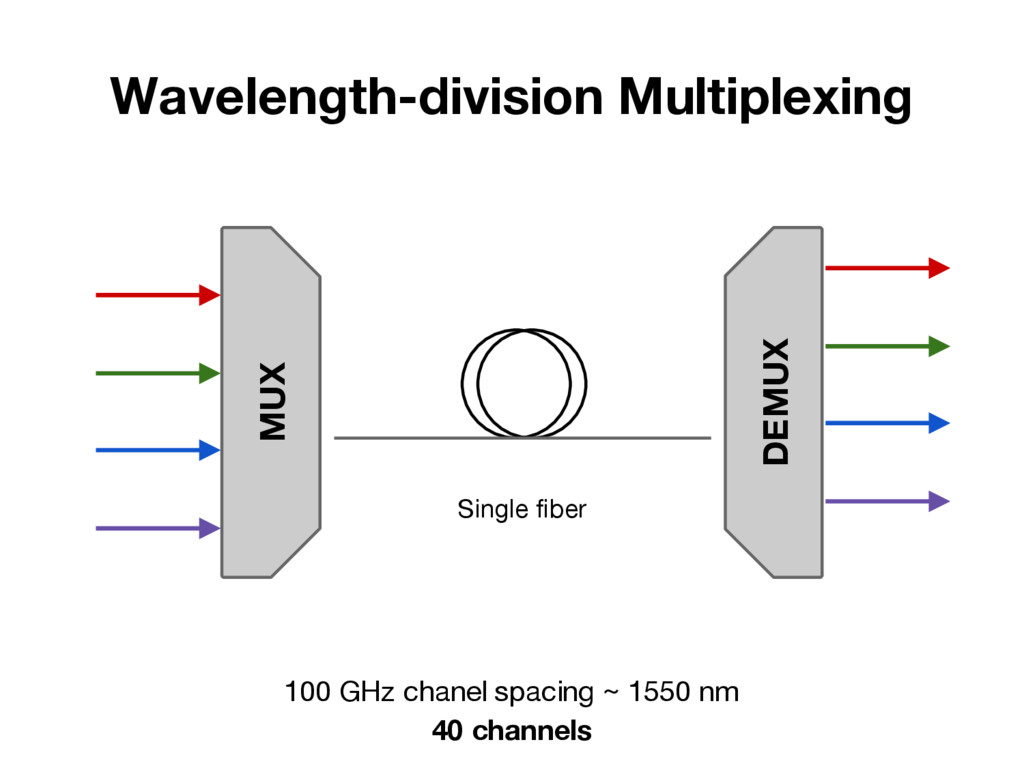 Wavelength-division Multiplexing MUX Single fib...