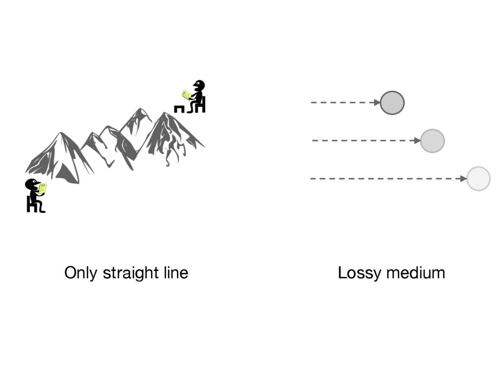 Lossy medium Only straight line