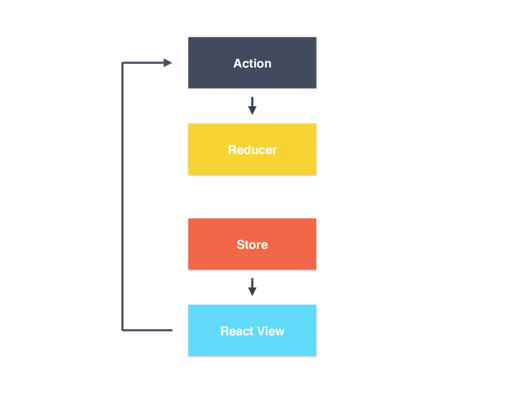 Reducer Action React View Store