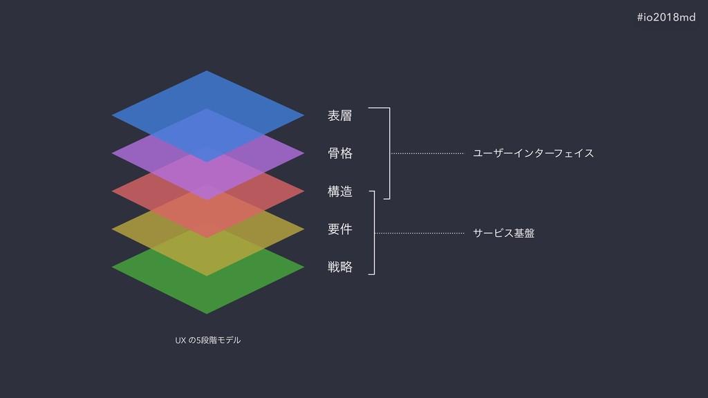 #io2018md ද ࠎ֨ ߏ ཁ݅ ઓུ UX ͷ5ஈ֊Ϟσϧ αʔϏεج൫ Ϣʔβʔ...