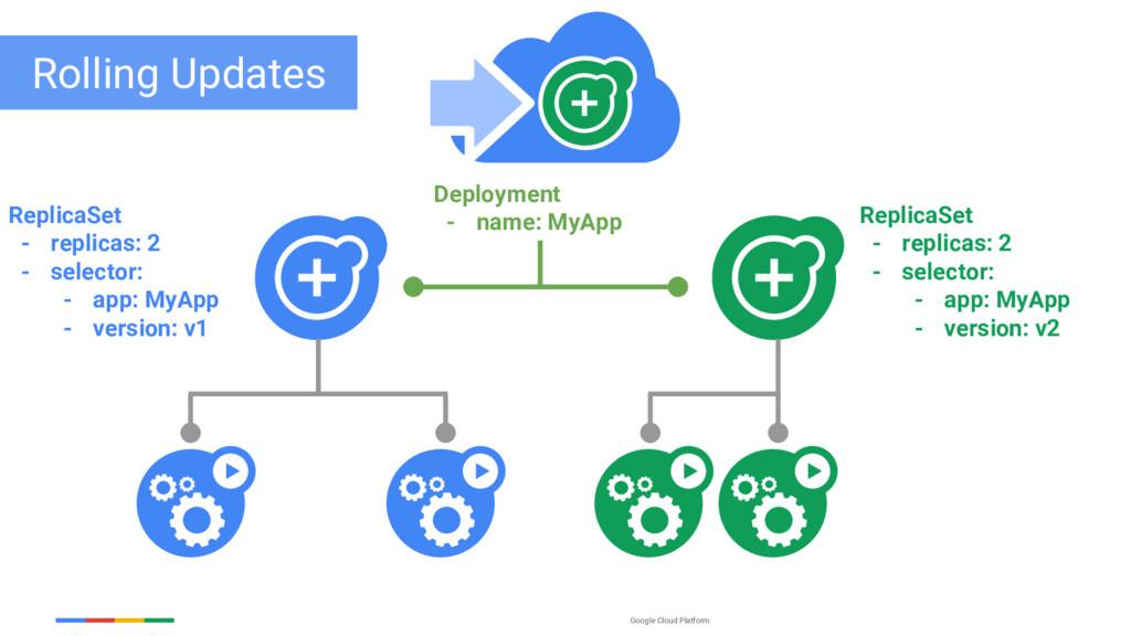 Google Cloud Platform ReplicaSet - replicas: 2 ...