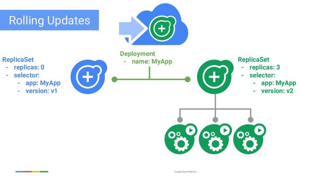 Google Cloud Platform ReplicaSet - replicas: 0 ...