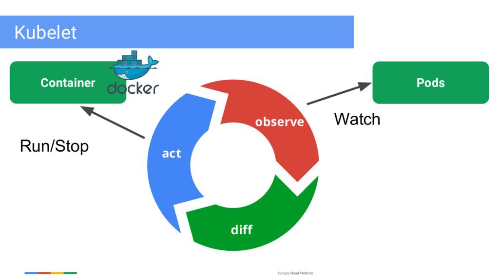 Google Cloud Platform Pods Watch observe diff a...