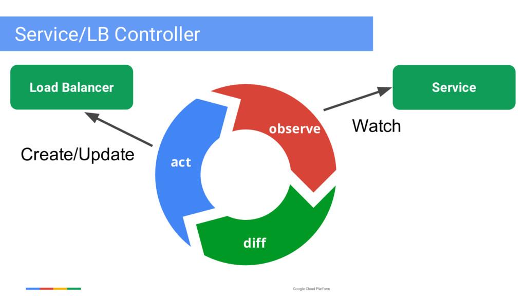 Google Cloud Platform Service Watch observe dif...