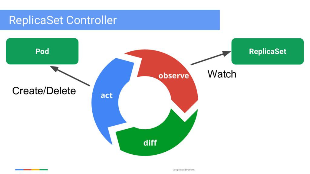 Google Cloud Platform ReplicaSet Watch observe ...