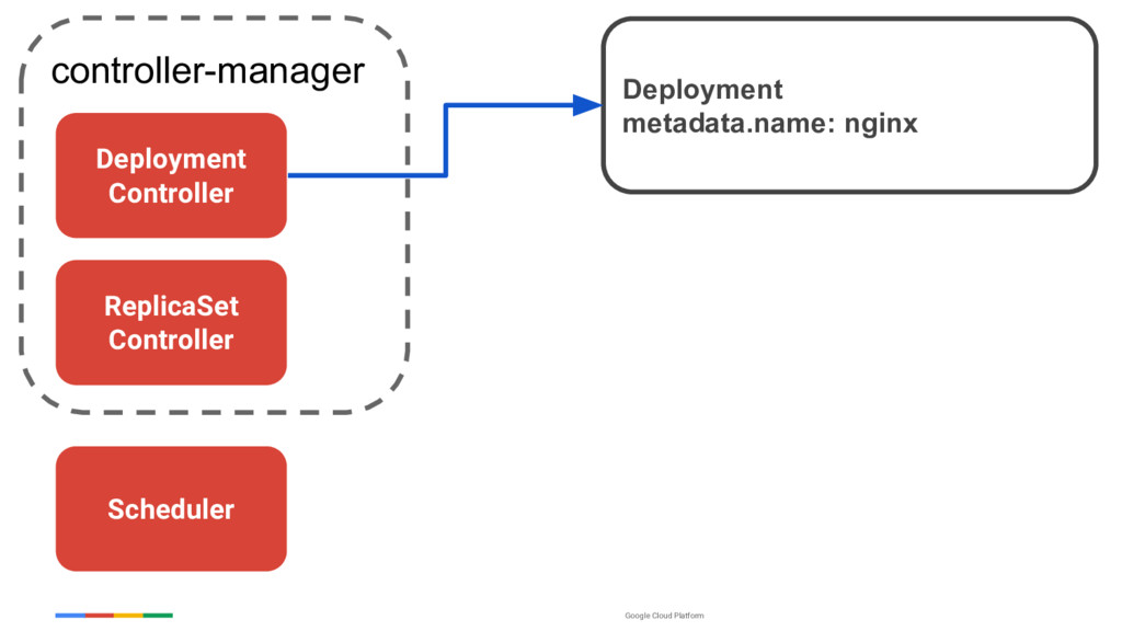 Google Cloud Platform controller-manager Deploy...