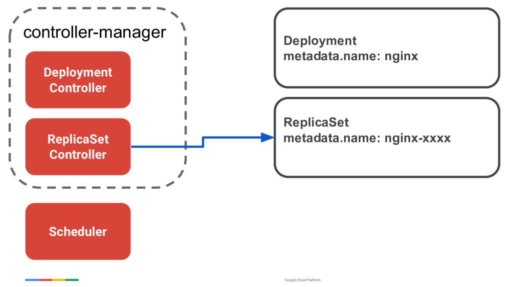 Google Cloud Platform controller-manager Replic...