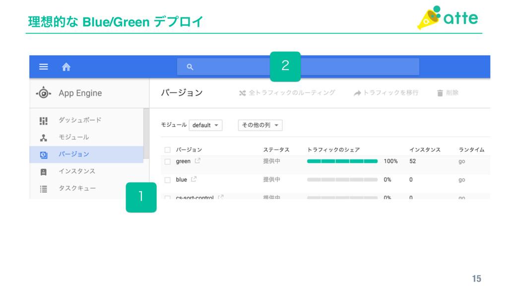 ཧతͳ Blue/Green σϓϩΠ 15