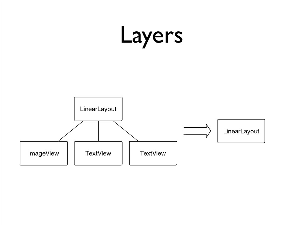 Layers LinearLayout ImageView TextView TextView...