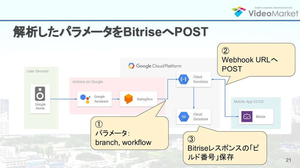 21 解析したパラメータをBitriseへPOST 21 User Devices Mobil...