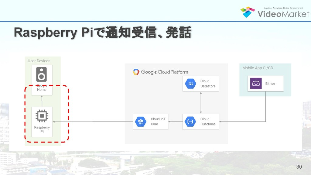 30 Raspberry Piで通知受信、発話 User Devices Mobile App...