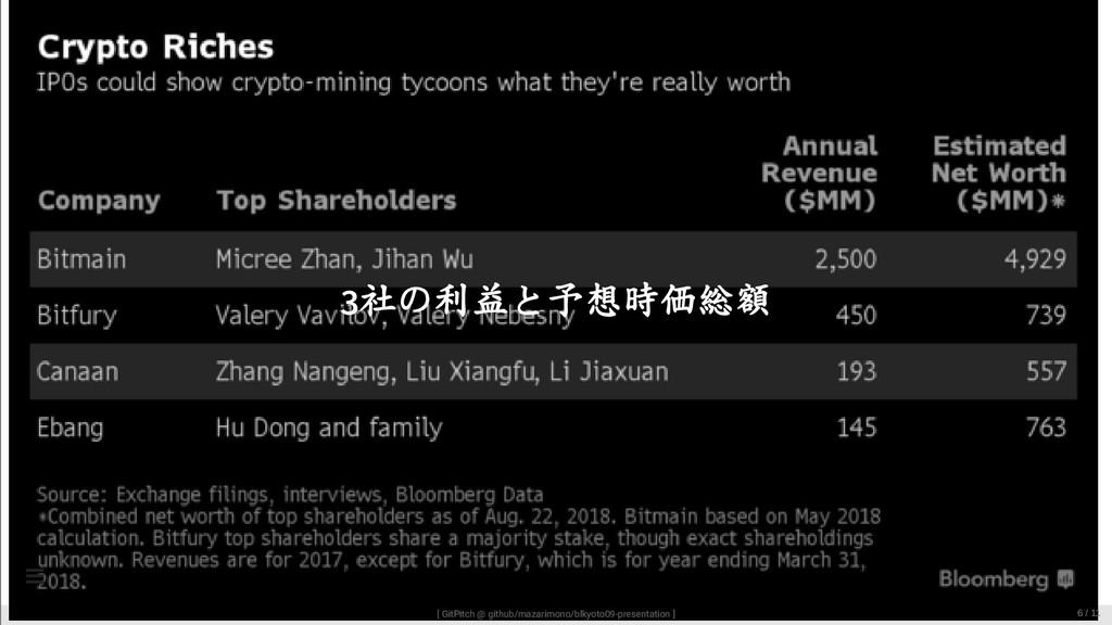 3社の利益と予想時価総額 [ GitPitch @ github/mazarimono/blk...