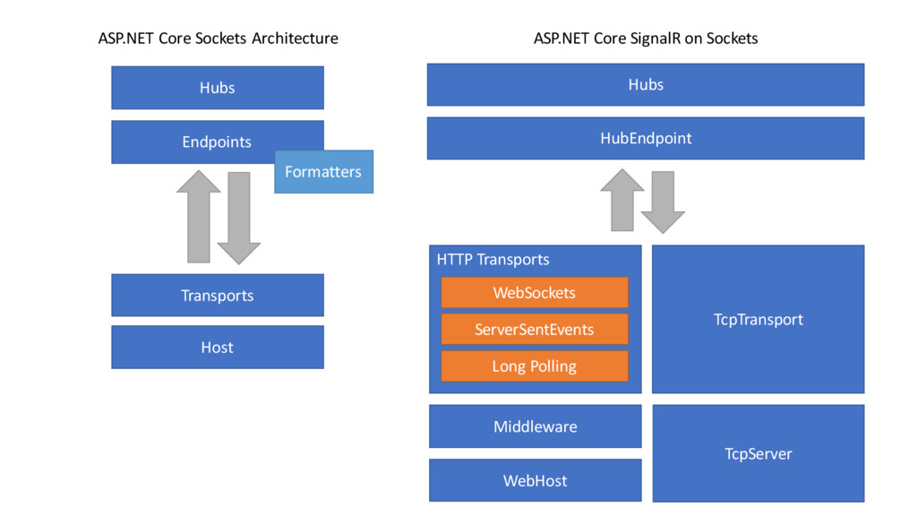 Host Transports Endpoints Hubs Middleware HTTP ...
