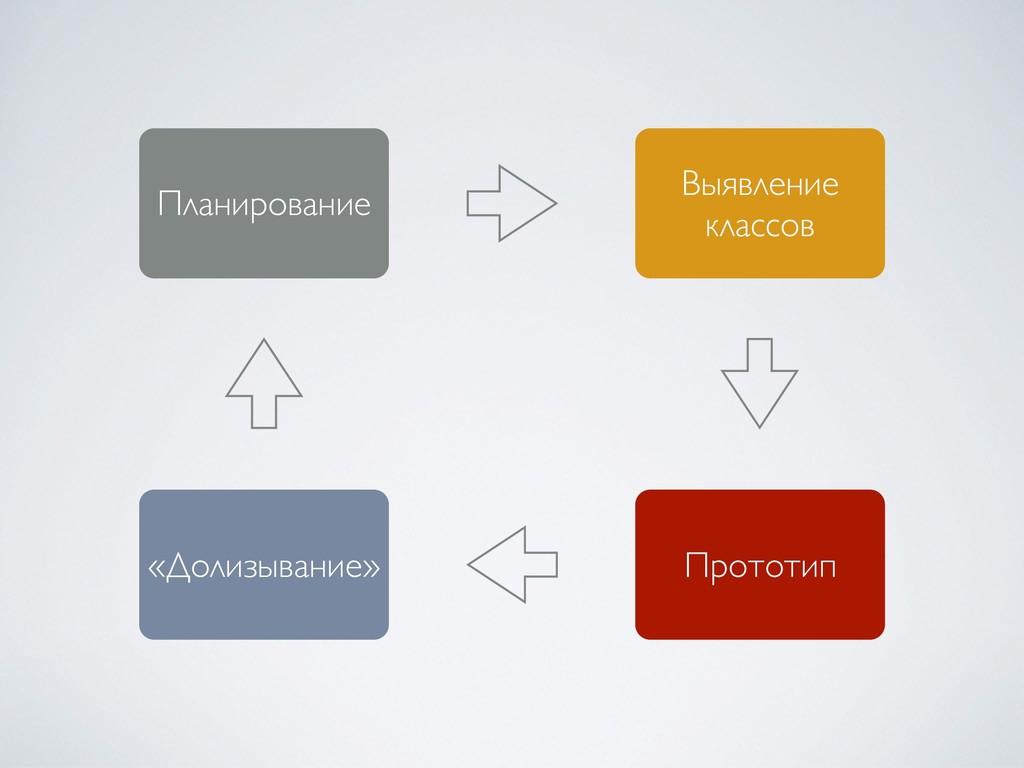 Планирование Выявление классов Прототип «Долизы...