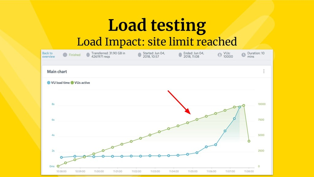 Load testing Load Impact: site limit reached