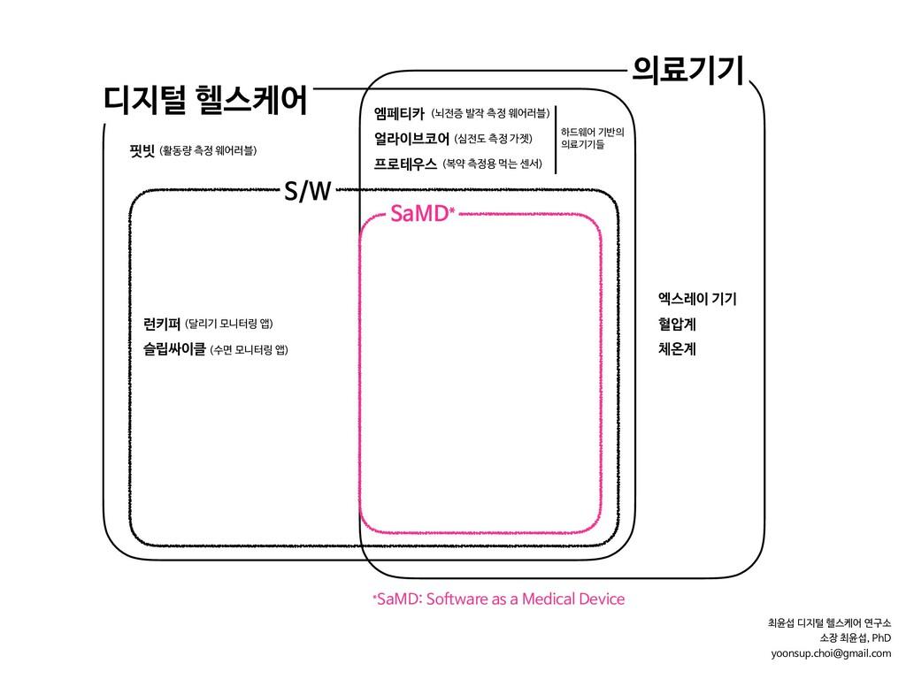 디지털 헬스케어 *SaMD: Software as a Medical Device 의료...