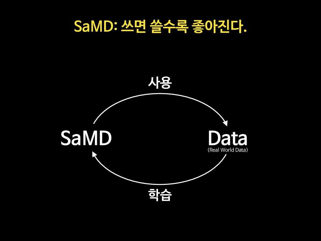 SaMD: 쓰면 쓸수록 좋아진다. SaMD Data 사용 학습 (Real World ...