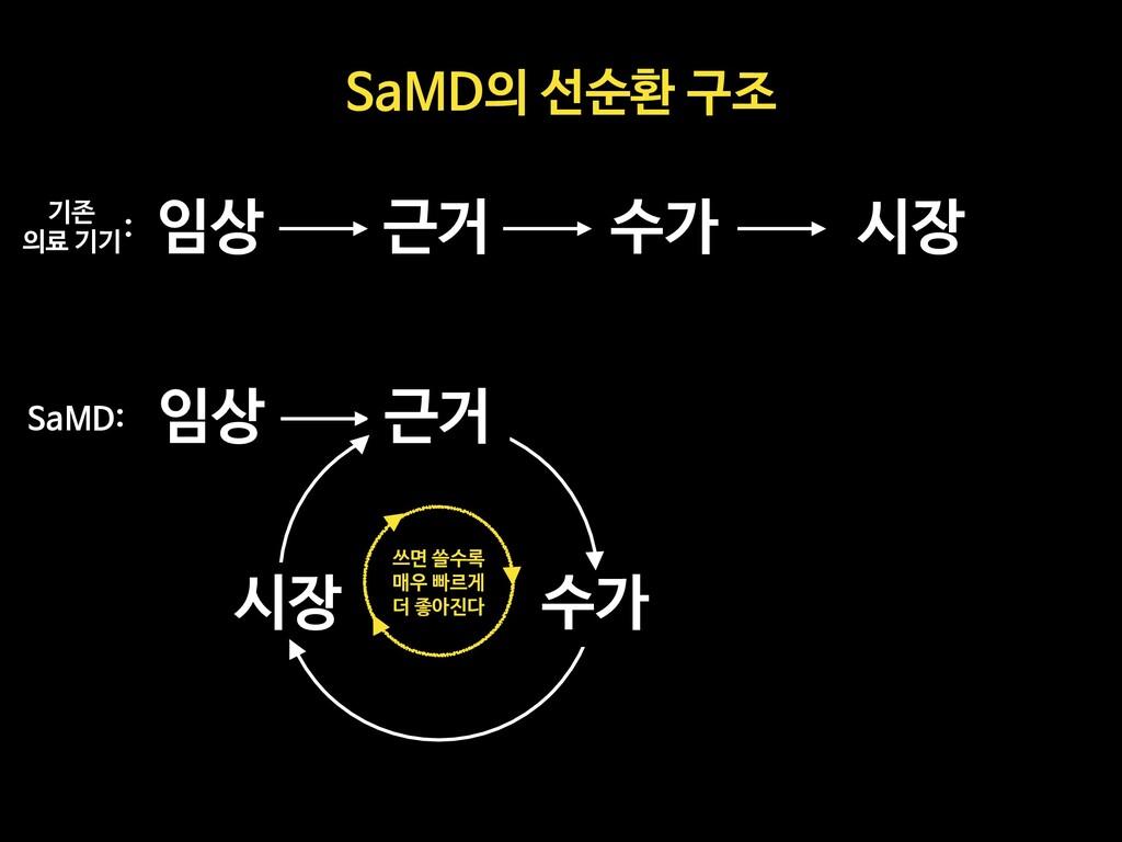 임상 근거 수가 시장 임상 근거 수가 시장 기존   의료 기기 SaMD: : SaMD...