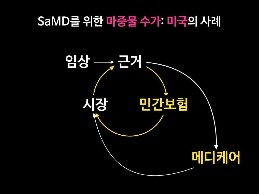 SaMD를 위한 마중물 수가: 미국의 사례 임상 메디케어 근거 시장 민간보험
