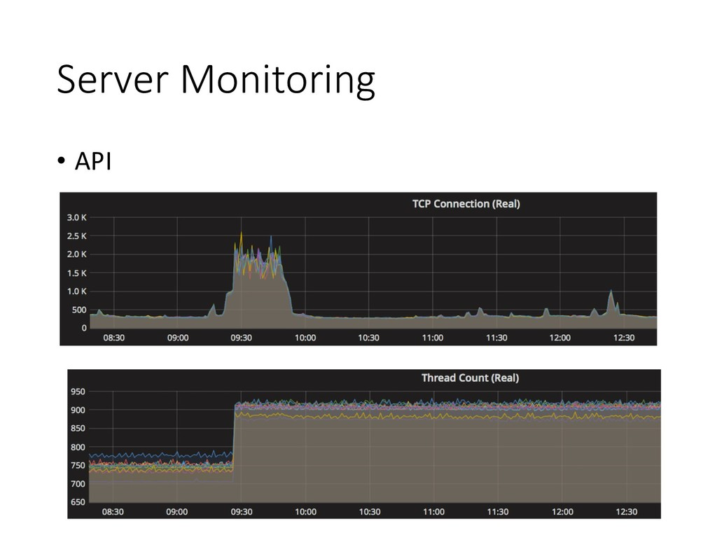 Server Monitoring • API