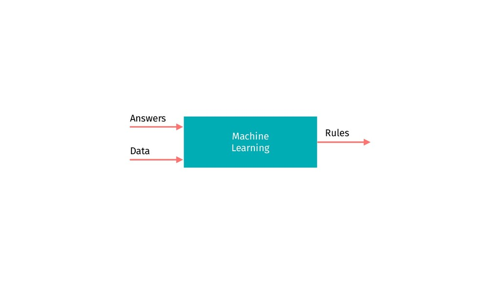 Machine Learning Answers Data Rules