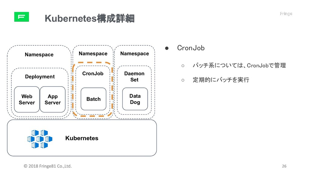Namespace Namespace Kubernetes構成詳細 Deployment K...