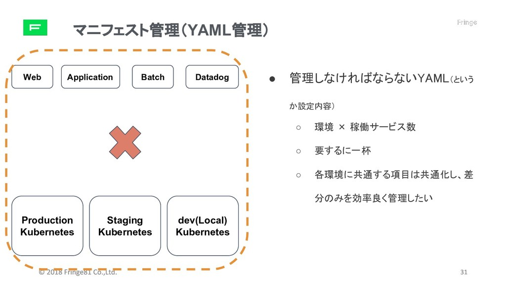 マニフェスト管理(YAML管理) Production Kubernetes Staging ...