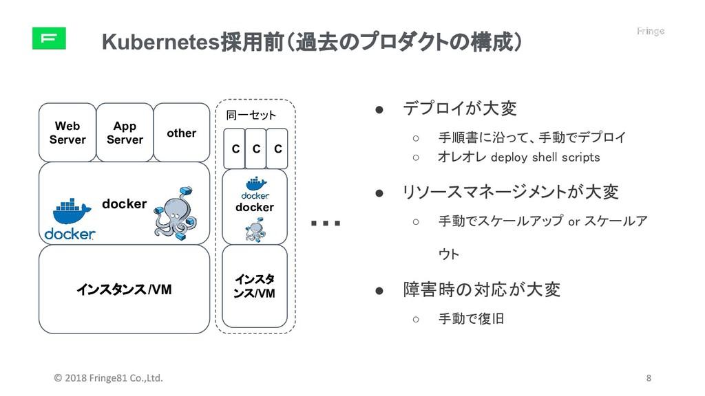 Kubernetes採用前(過去のプロダクトの構成) インスタンス/VM docker Web...