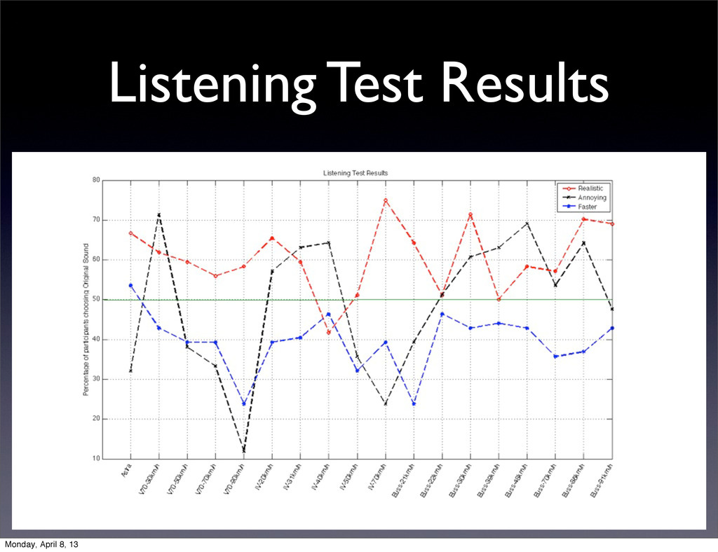 Listening Test Results Monday, April 8, 13